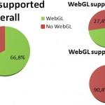 WebGL_statistics